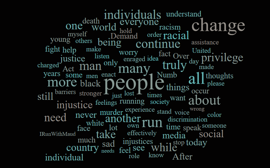 wordcloud for blog
