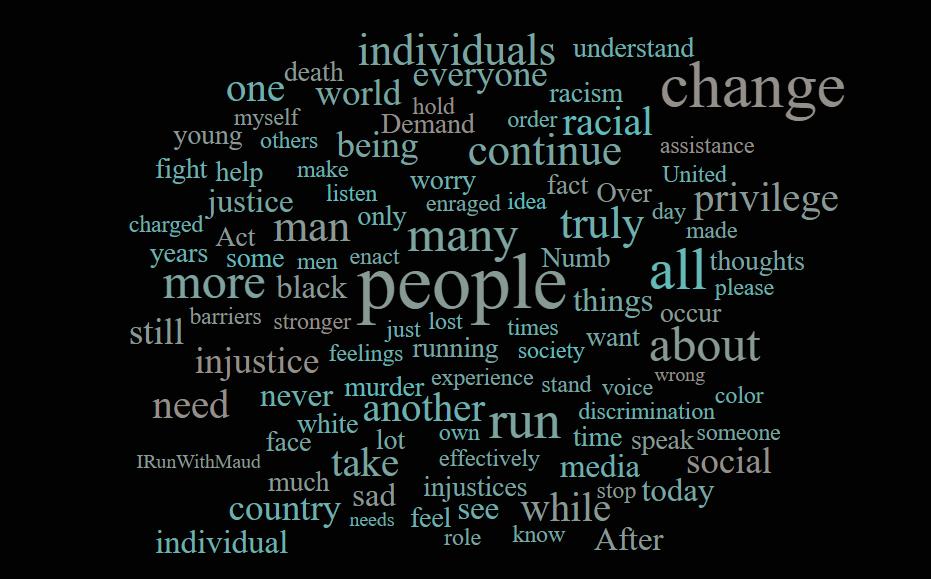 wordcloud for blog